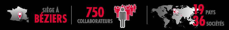 Gazechim Export siège à Béziers, 750 collaborateurs dans 19 pays et 36 sociétés